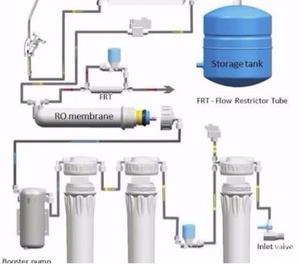 RO water purifier sales n service Patiala