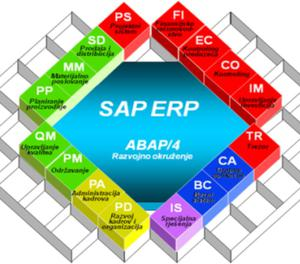 SAP BI7.4 with EHP7 integration online serveraccess