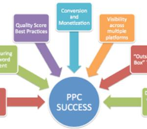 Best Pay Per Click Services, Search Engine Marketing Company