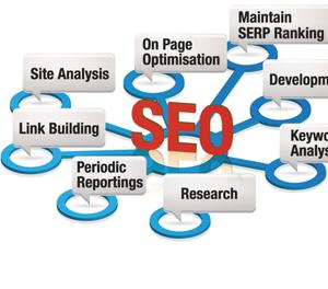 Seo services in delhi-Best seo company Faridabad