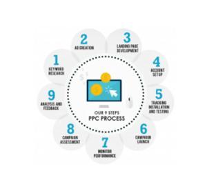 Digital Marketing Company in India, Digital Marketing Servic