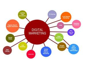 Best Online Marketing Company in India +91  for In