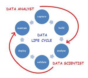 Data analyst service center in Bangalore Bangalore