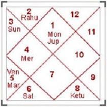 Mahashay Enterprises - Best Astrology Services in Delhi