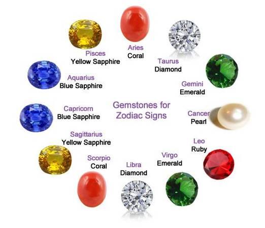 Buy gemstone online-Best lucky stone online at best prices