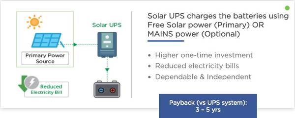 BUY THE BEST ROOFTOP SOLAR SYSTEM FOR HOME ONLINE BANGALORE