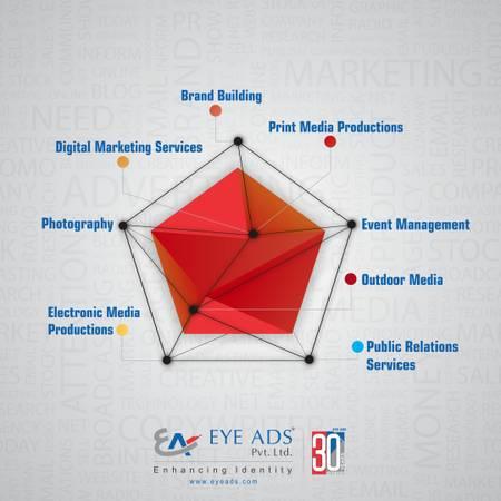 Leading Advertising Agency in Hyderabad, Mumbai - Eye Ads