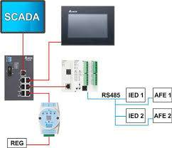 PLC SCADA Automation training in Thane, Mumbai   SAGE