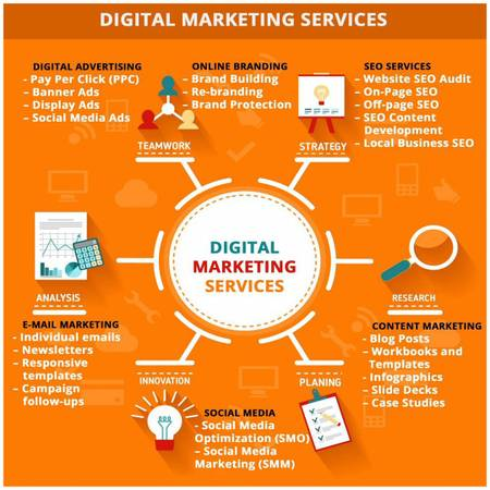 Best Digital Marketing Services In Pune