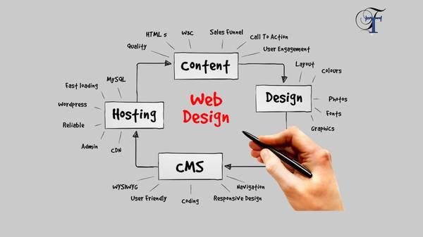 Best web designing services in Kolkata