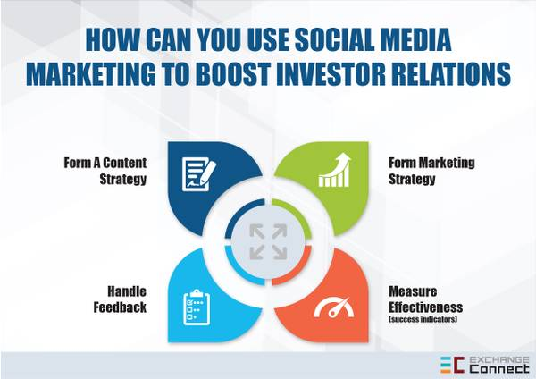 Tips to Improve Social Media Marketing To Boost Investor