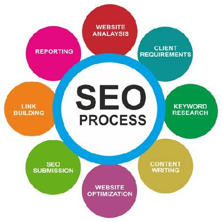 SEO Company in Bangalore | SEO Agencies Bangalore -