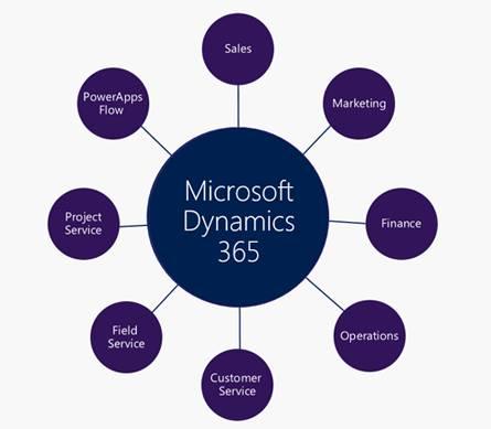 microsoft dynamics 365 for sales solutions partner mumbai