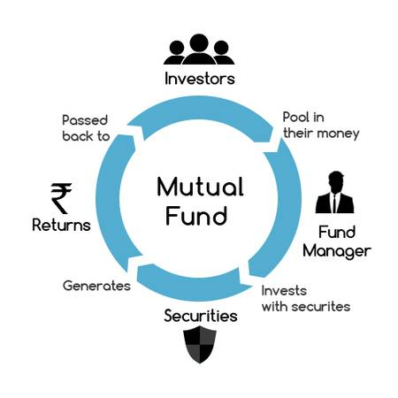 Mutual Fund investment company in India