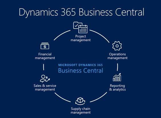 Microsoft Dynamics 365 Retail Solution module implementation