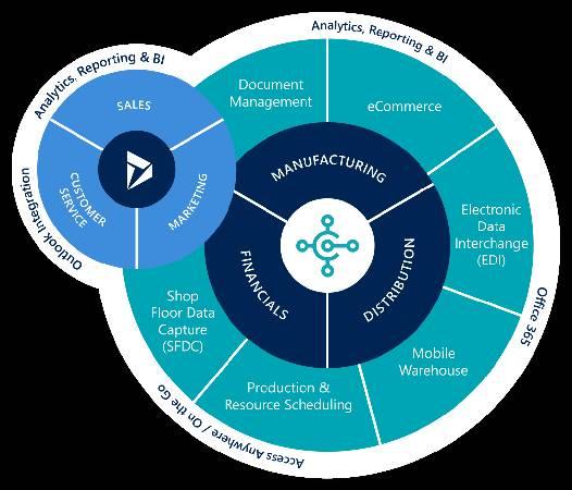 microsoft dynamics 365 field service module implementation