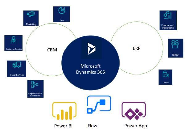 microsoft dynamics 365 for customer service partner in