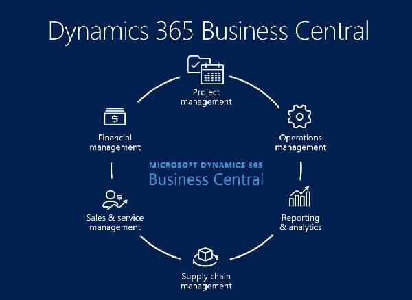 microsoft dynamics 365 for sales solutions partner Kansas
