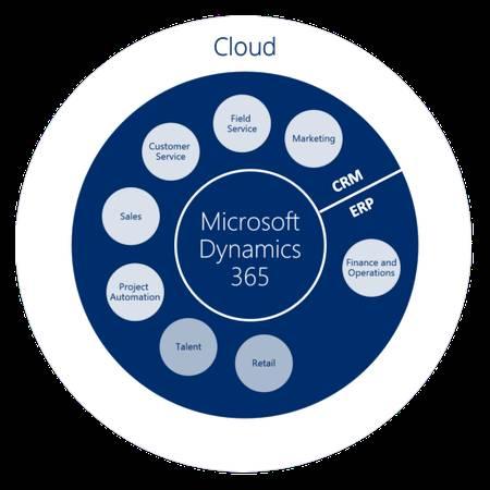 microsoft dynamics 365 erp partners in Illinois
