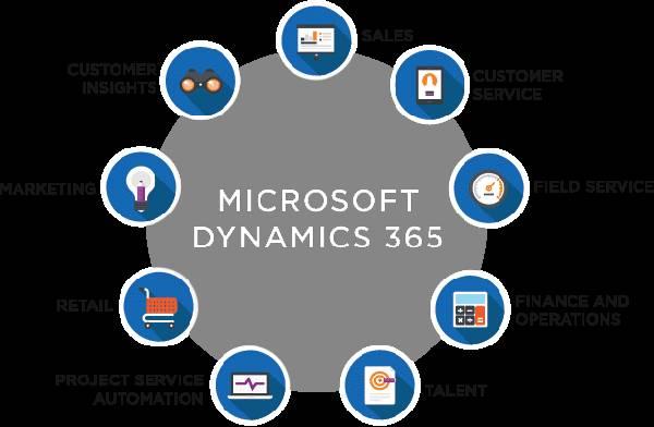 microsoft dynamics 365 training partner in Kansas