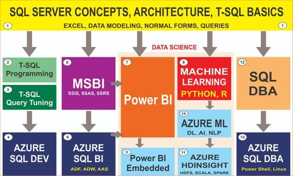 Microsoft Courses at SQL School Training Institute