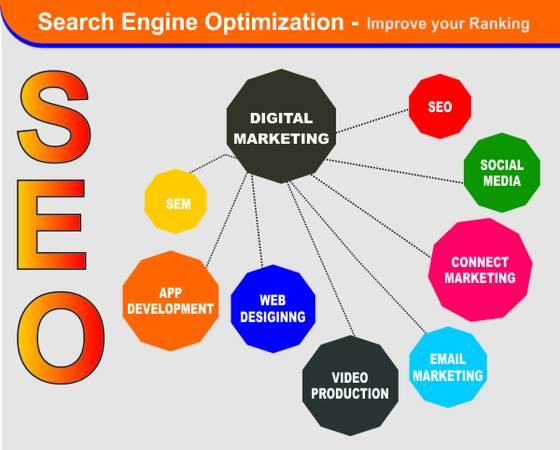 SEO Services in Jalandhar - SEO SERVICES IT
