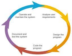 Placement Assured Java Training Program