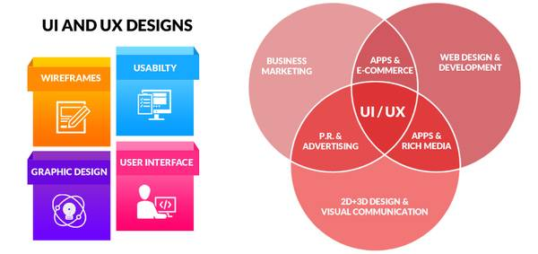 Ui/Ux Design Service | Ui/Ux Design and Development Services