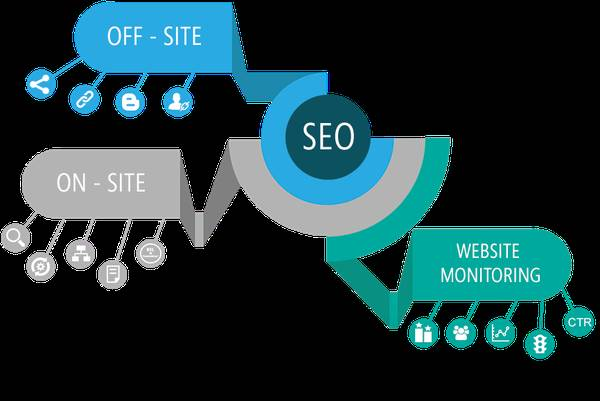 Expert Search Engine Optimization Services - Digital Hub