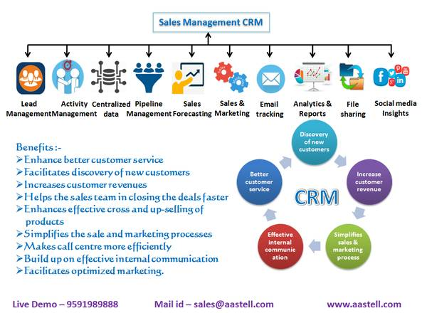 Manage your Sales Process more Successfully..