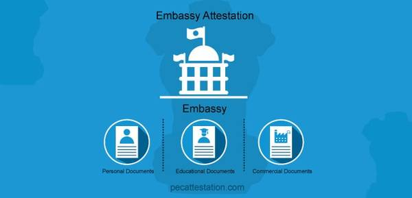 How To Apply For Embassy Certificate Attestation?