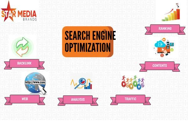 Search Engine Optimization Company | Star Media Brands