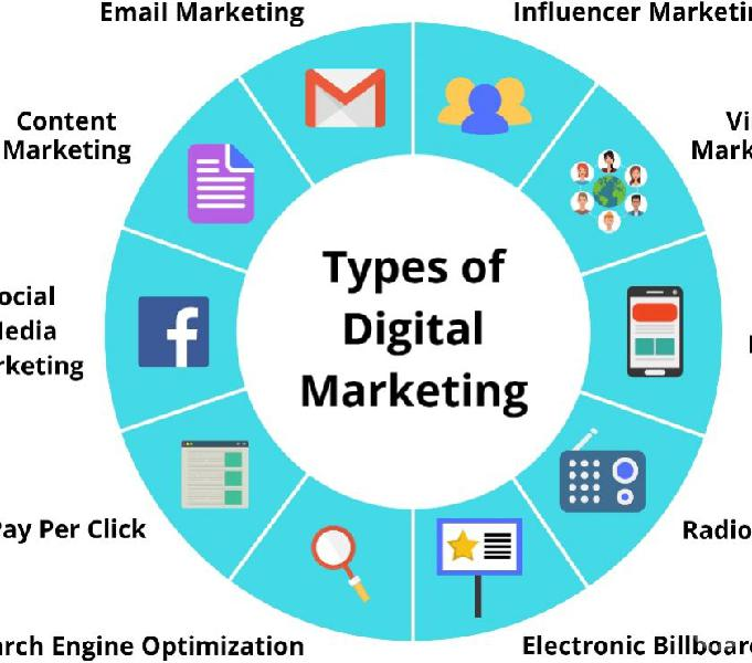 Digital Marketing Service Provider Company in Bhubaneswar